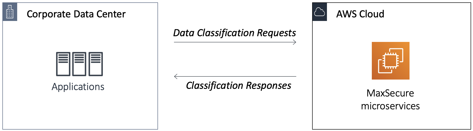 API to validate your data